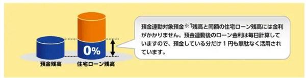 「スターワン住宅ローン」預金連動型住宅ローン
