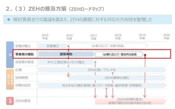zeh-roadmap