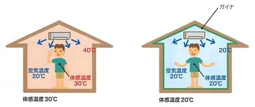 ガイナは断熱性が高いから「夏涼しく冬暖かい」!塗る断熱材と言われる理由