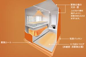 壁や天井の裏側まで断熱化してるからリフォムスバスルームは冬でも快適!