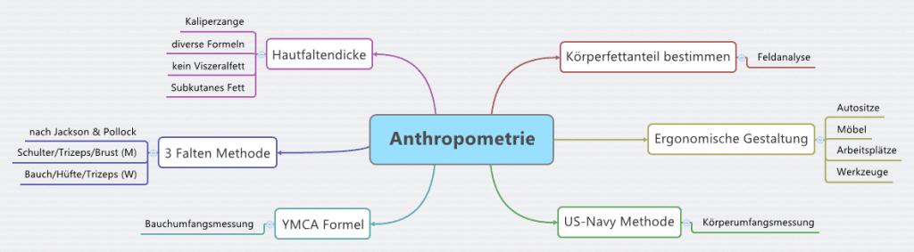Anthropometrische Methoden zur Körperfettmessung