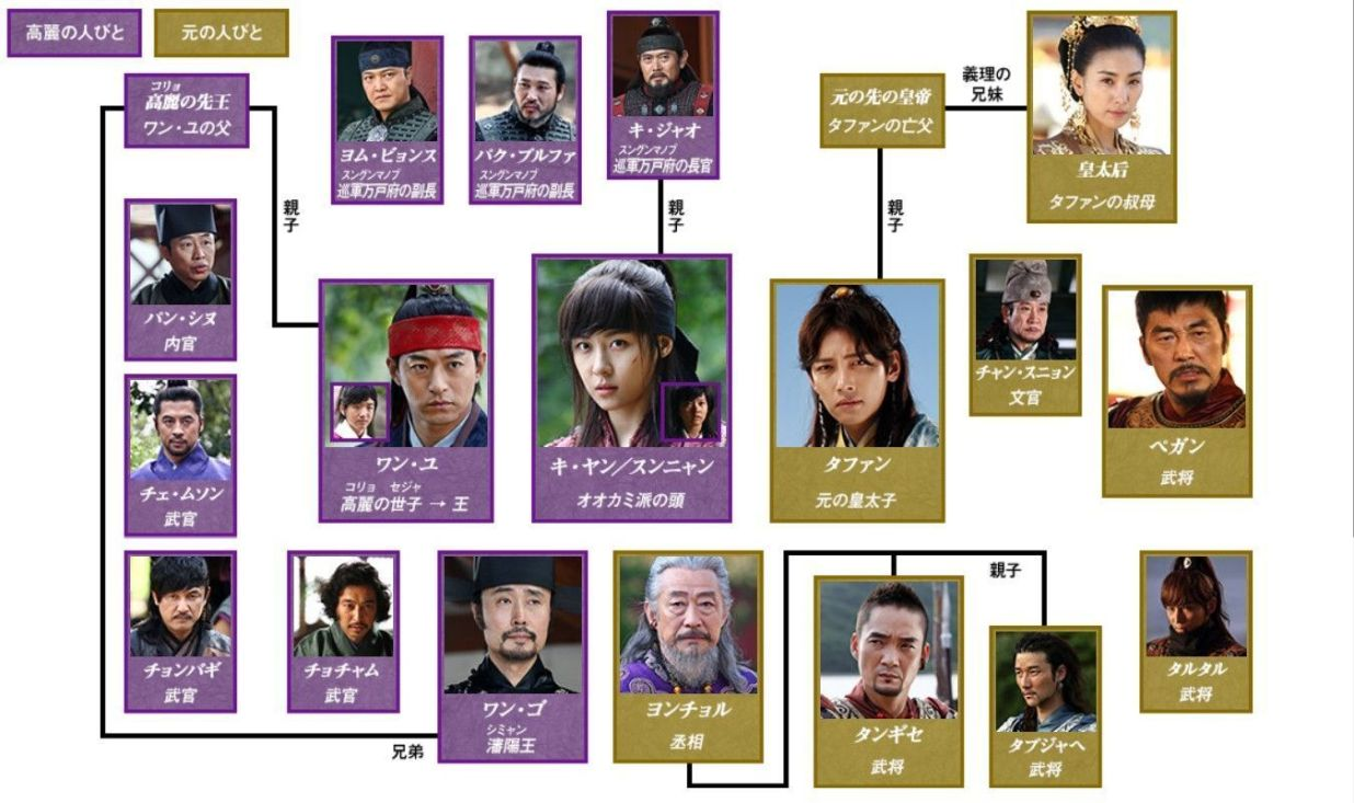 奇皇后-あらすじ-ネタバレ-相関図