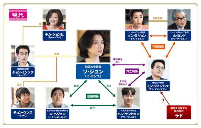 韓国ドラマ-師任堂(サイムダン)色の日記 <完全版>-登場人物とキャスト&相関図-現代