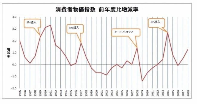 消費物価指数と消費税増税の関係