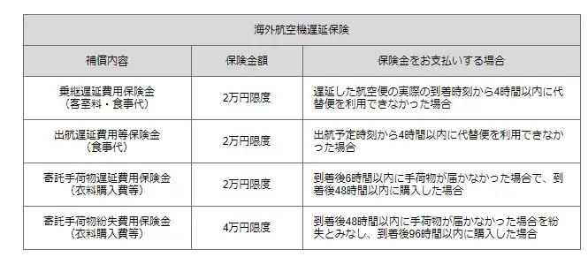 JCB法人カード/プラチナカードの「海外航空機遅延保険」