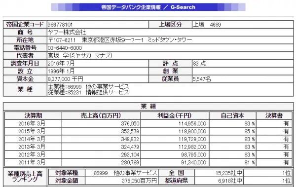 3.帝国データバンクのヤフー株式会社のデータが閲覧できます。
