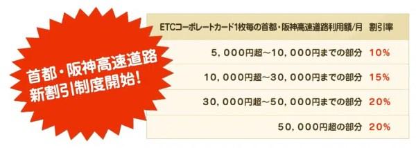 例:ETCコーポレートカード(NEXCO東・中・西日本)/高速情報協同組合