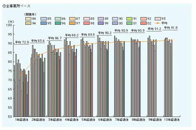 事業所の経過年数別生存率