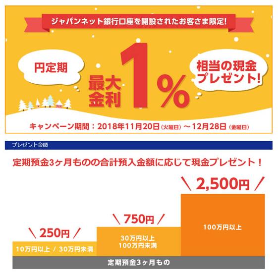 ジャパンネット銀行/金利最大1.0%相当の現金プレゼント