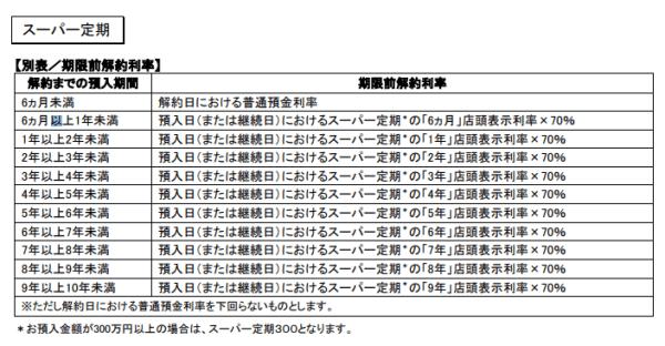 三菱UFJ銀行の期限前解約利率(中途解約利率)
