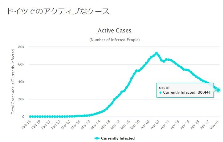 ドイツの感染者数推移グラフ