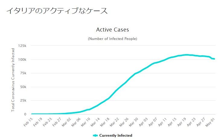 イタリアの感染者数推移グラフ
