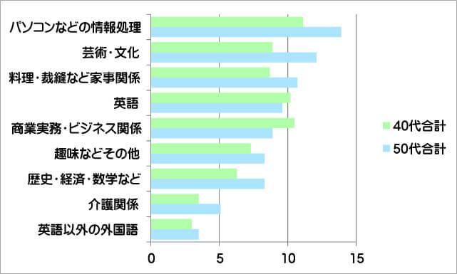 0代の学び直し、40代と比較グラフ