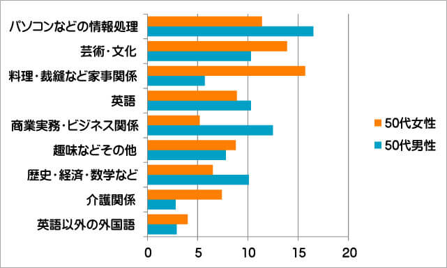 50代男女の学び直し比較グラフ