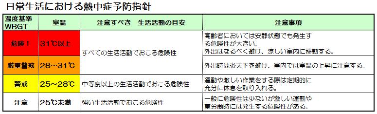 高齢者熱中症予防指針(日常生活)