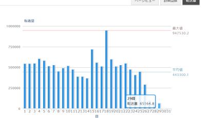 3/29サイト復帰進捗
