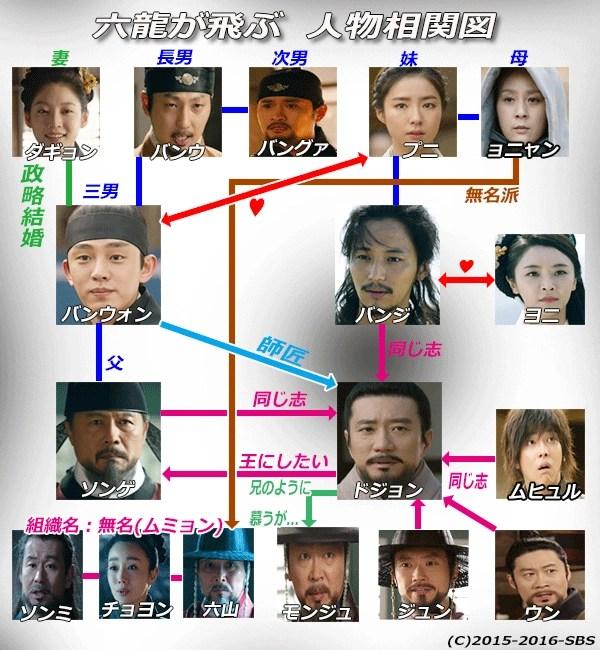 六龍が飛ぶ-韓国ドラマ-相関図