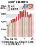 「日本の憲法改正まで待てないのがアメリカの本音ではないか」集団的自衛権を必要とするアメリカの思惑に生活・玉城議員が言及