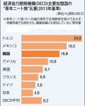 【日本も】韓国ニートの割合がOECD加盟国で3番目に:非正規雇用の拡大で