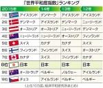 【危険な国へ】平和指数ランキング日本は4年連続8位:政府与党が繰り返す「近年、日本を取り巻く安全保障上の環境は劇的に変化した」は本当か?