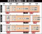 【殺人的勤務】西日本高速で男性過労死:退勤8分後に出勤「過労死された方のタイムカードがあまりにも酷すぎる!」