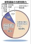 【参院選全国世論調査】与野党伯仲期待54%:改憲の発議可能を望む57%:自民党に投票する42%:12月5、6日調査
