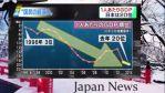 【ショック】日本は1人当たりGDPがいつの間にかOECD34ヵ国中で20位まで後退していた。