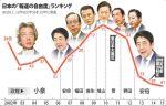 【 情けなっ(涙)】「日本の『報道の自由』の危機を、海外メディア東京特派員らが語る」という記事を毎日新聞が掲載・・自分たちで戦えない日本のマスメディア(号泣)