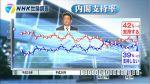 【2016年4月NHK世論調査】安倍内閣支持率4ポイントダウン!参院選議席数:与党が増えた方が良い23%:野党が増えた方が良い32%
