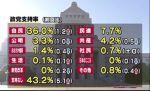 【JNN・読売4月世論調査】民進党支持率、JNN7.7%、読売6%、先月調査(民主党時代)よりもダウン!