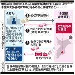 【日本のパナマ】「ふるさと納税」で新車が実質2千円?千葉県大多喜町が日本のタクスヘイブンと話題に!