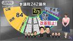 【超重要】参議院選挙は242議席中121議席が改選。野党が改憲阻止のためには82議席必要。非改選は28議席しかなく、今回の選挙で54議席獲得しないと改憲。