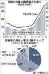 【アベノミクスの末路】日銀の国債保有が全体の3分の1を超す異常事態に!by日経