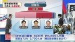 【出口調査】小池氏、自民支持層の50%、民進支持層の30%、無党派層の50%が支持!