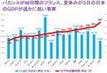 【事実】「フランス⇒バカンス30日、日本⇒夏休み3日」フランスの2倍以上働いている日本のGDPがフランスより低い件