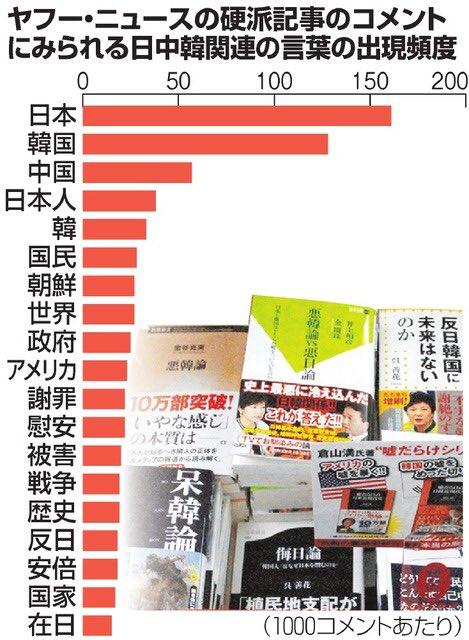 【ネトウヨ】ヤフーのコメントに生息する嫌韓・嫌中ウヨを分析!1%の人たちが全体のコメントの20%を占める