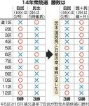 【前略まえはら様】4野党共闘で北海道は9勝3敗!2014年の3勝9敗から逆転!自民党道連幹部「野党共闘が実現すれば、ほとんどの選挙区で負ける」
