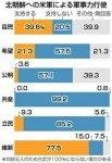 【自民が勝てば戦争?】最終的に米軍による軍事力行使:自民党立候補予定者の39.6%が「支持する」(希望21・3%)