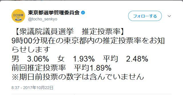 【選挙に行こうよ♪】東京の午前9時までの推定投票率は2.48%!前回は1.89%!⇒10時5.45%⇒11時9.50%⇒12時13.86%(前回下回る!)⇒14時20.18%(前回22.25%)⇒15時22.68%(前回26.05%)