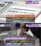 【朗報】10・22総選挙の期日前投票が全47都道府県でアップ!410万人で前回より140万人増加!有権者に占める比率で1.26ポイントアップ!