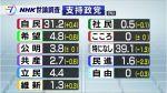 2017/10/10(火)プチニュース「郷原弁護士:若狭君!検事同期として、はっきり言わねばならないと思う。もう、政治はやめなさい。これ以上続けることは、貴方自身のためにも、日本の社会にもならないと思う」など