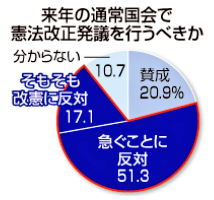 2017/12/15(金)プチニュース「来年の改憲発議は反対7割、内閣支持42%に減少、モリカケ追及でダウン(時事通信)」など