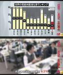 【お仕事速報】日本人の有給消化率は2年連続で世界最下位!「有給の消化に罪悪感を感じる人」63%