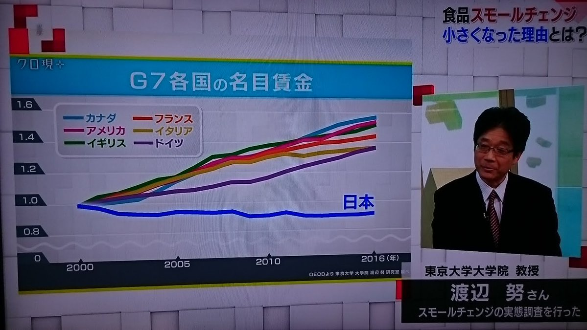 【アベノミクス】 #クロ現プラスの「 #くいもんみんな小さくなってませんか日本 」特集で、日本の闇(日本だけ賃金下落)が紹介される。