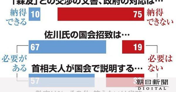 【昭恵が佐川に迫る!】佐川氏の国会招致が「必要」67% 国会における昭恵夫人の説明が「必要」57%