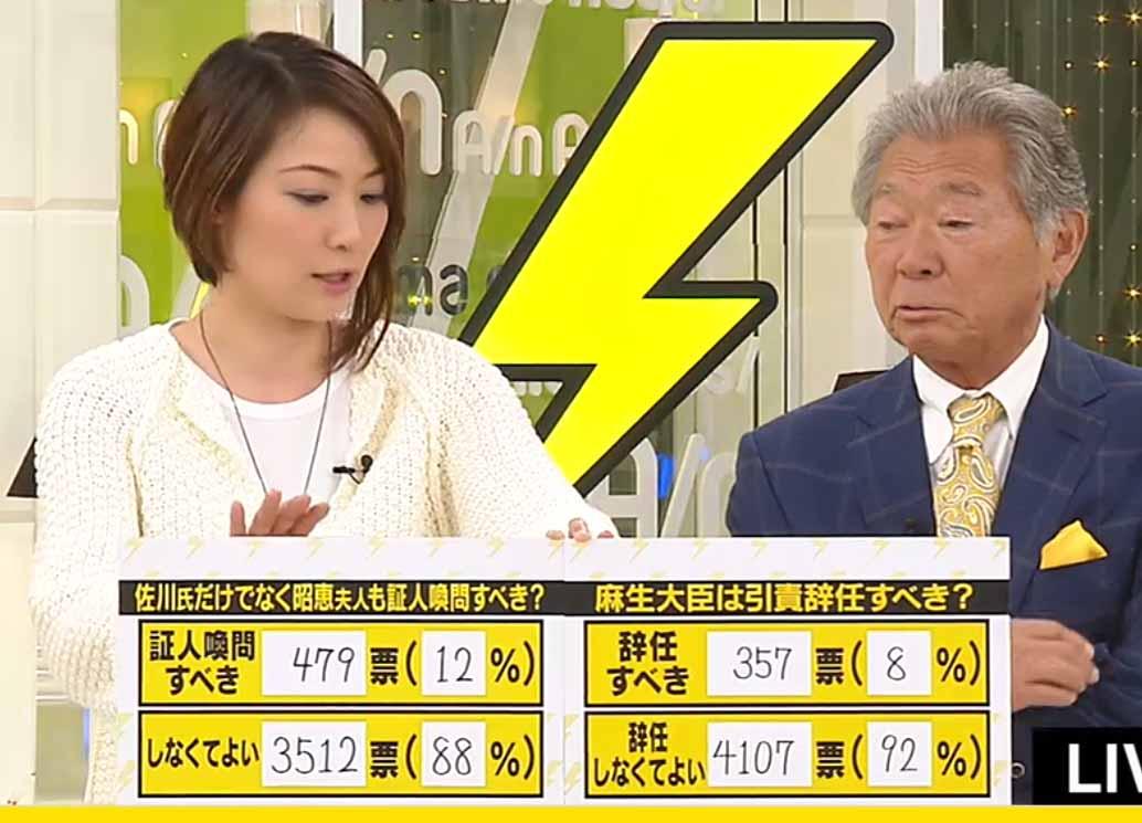 【ネット番組世論調査】昭恵夫人「証人喚問すべき」12%、麻生氏「辞任すべき」8%