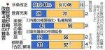 【改憲派が多数だが(58%)】安倍政権下での「憲法改正に反対」61%(賛成38%)、九条改正必要ない46%(必要44%)、私権制限に反対56%(賛成42%)