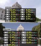 【予想通り】国民民主党の支持率が0.8%と判明!先月は希望1.1%+民進1.8%=2.9%(TBS)