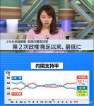 【安倍離れ加速】安倍内閣支持率が史上最低を更新!安倍総理や加計の説明「納得できない」76%、加計理事長「国会に呼ぶべき」63%