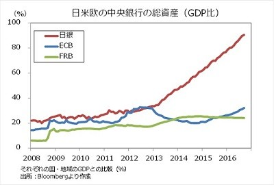 【548兆円】日銀資産が初のGDP超え!アベノミクスで3.3倍!対GDPの割合は米欧中央銀行は最大4割!